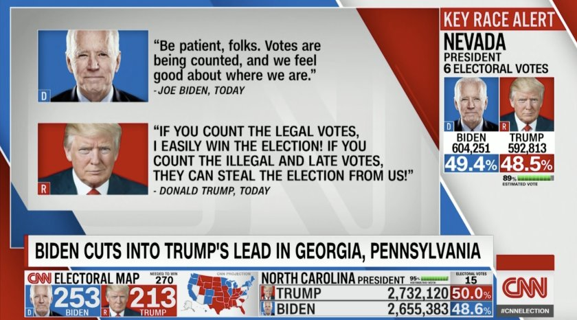 Graphic from CNN displaying statements from Trump & Biden. Biden's is a calm & measured call for patience as the vote is counted. Trump's is ALLCAPS and screaming about election theft.