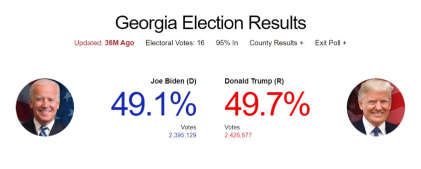 CBS News - Georgia election tallies on Nov. 4 at 8:45pm