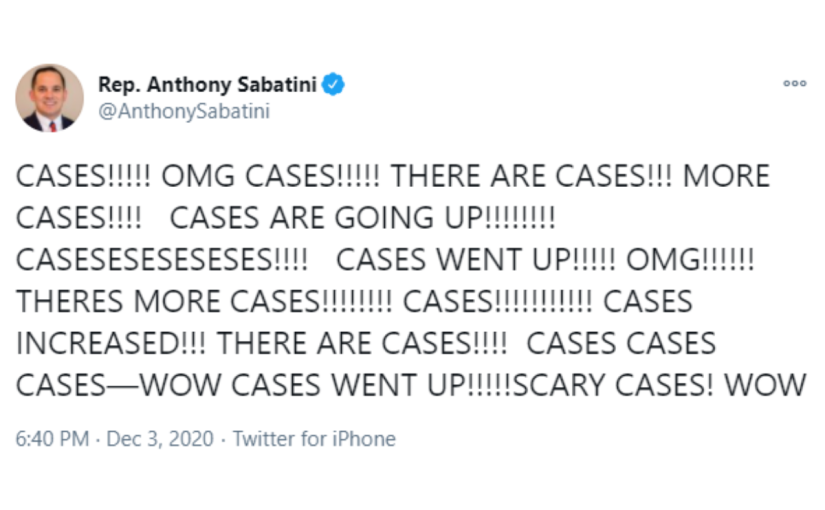 Rep. Anthony Sabatini tweets, 'CASES!!!!! OMG CASES!!!!! THERE ARE CASES!!! MORE CASES!!!! CASES ARE GOING UP!!!!!!!! CASESESESESESES!!!! CASES WENT UP!!!!! OMG!!!!!! THERES MORE CASES!!!!!!!! CASES!!!!!!!!!!! CASES INCREASED!!! THERE ARE CASES!!!! CASES CASES CASES—WOW CASES WENT UP!!!!!SCARY CASES! WOW'