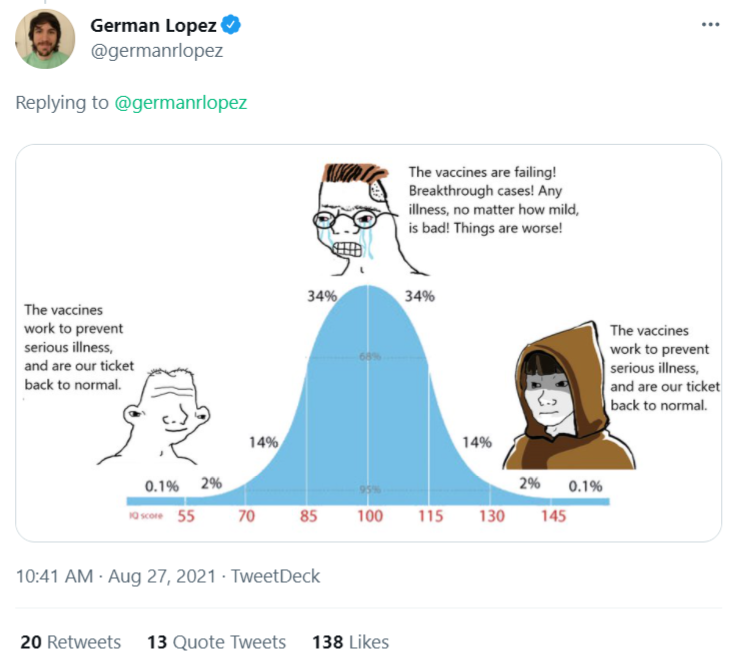 """German Lopez on Twitter: Meme-style graphic showing a bell curve with """"normal people"""" on the left, a strawman weeping about failed vaccines at the peak, and """"normal people"""" on the right."""